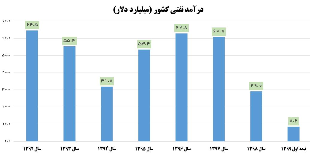 ارزش صادرات نفتی ایران به ۸.۵ میلیارد دلار رسید +نمودار