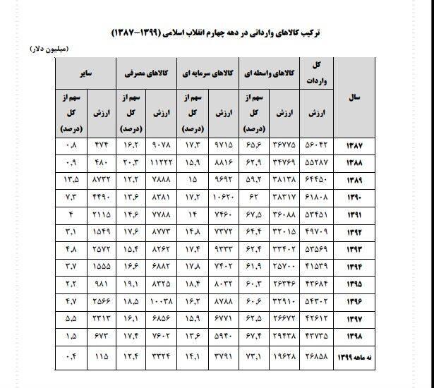 تحول صادرات ایران طی ۴۲ سال/ رشد ۸۱۰۰ درصدی صادرات ایران از ابتدای انقلاب