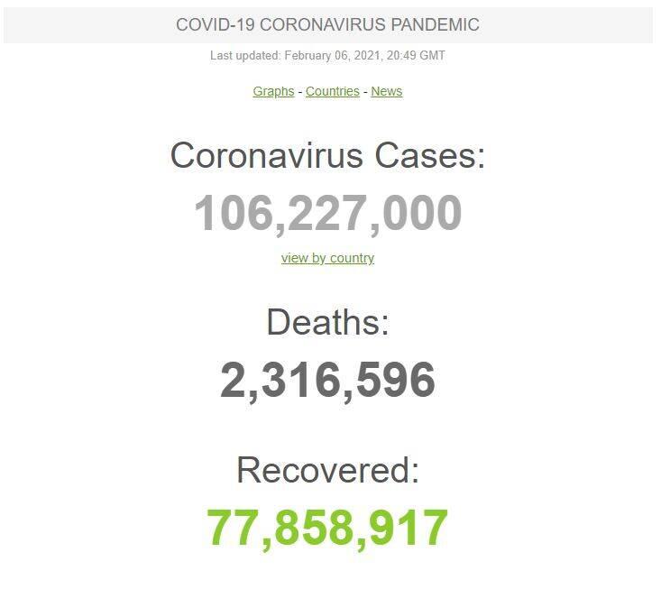 شمار مبتلایان جهانی کرونا از ۱۰۶ میلیون نفر گذشت