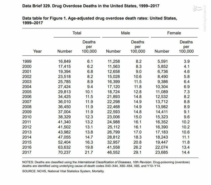 افزایش ۴ برابری مرگهای ناشی از اوردوز مواد مخدر در آمریکا