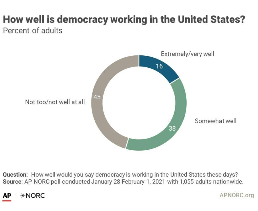 نظر جالب آمریکاییها در مورد دموکراسی در این کشور