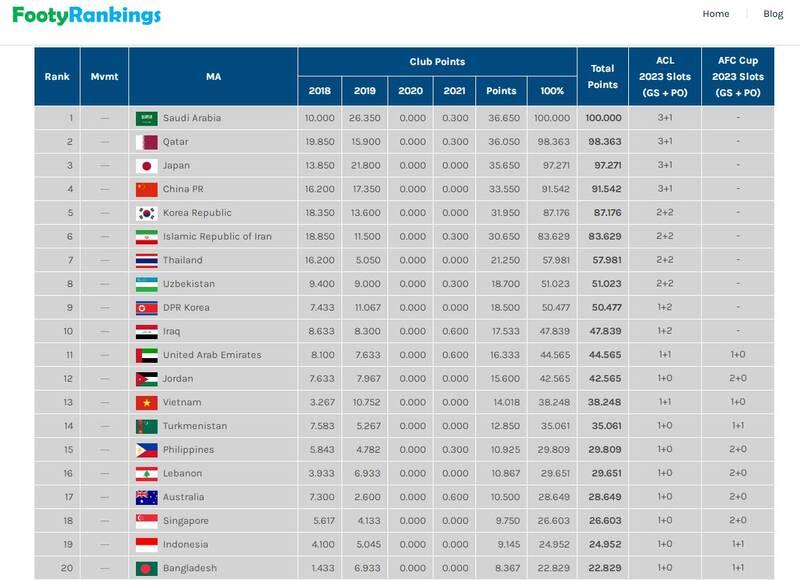 سقوط ایران در ردهبندی باشگاهی آسیا
