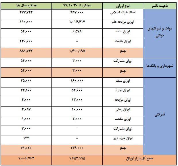 دولت امسال چقدر پول از بورس جمع کرد؟ +جدول