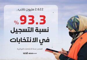مشارکت ۹۳ درصدی مردم فلسطین در ثبتنام برای حضور در انتخابات