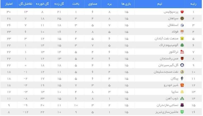 عکس/ جدول رده بندی لیگ در پایان نیم فصل