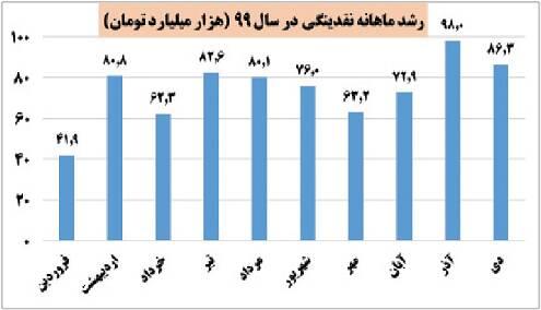 خطر پولی شدن بودجه در کمین اقتصاد ایران