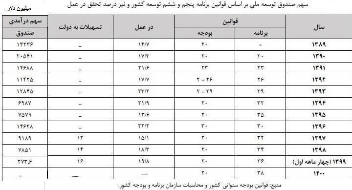 درآمد نفتی کشور در دولت روحانی چقدر بود؟ +جدول