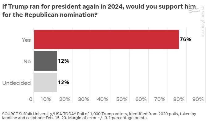 نصف جمهوریخواهان به حزب ترامپ میپیوندند
