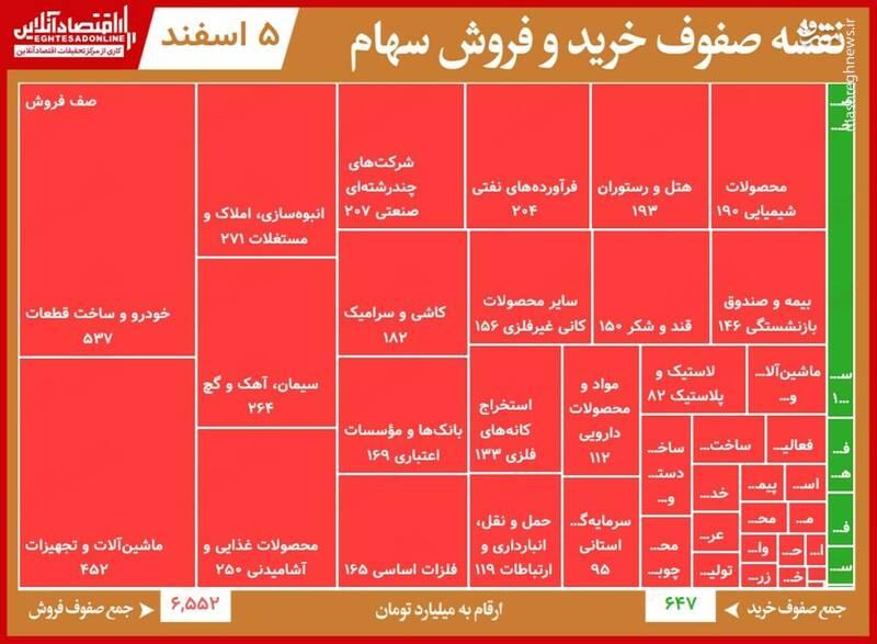 صفهای خرید و فروش امروز در بورس +جدول
