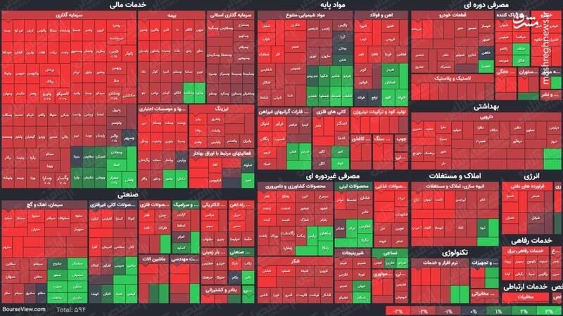 عکس/ نمای پایانی کار بازار سهام در ۶اسفند ۹۹