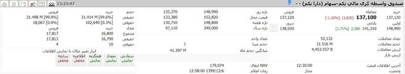 ارزش سهام عدالت و دارایکم در ۶اسفند ۹۹ +جدول