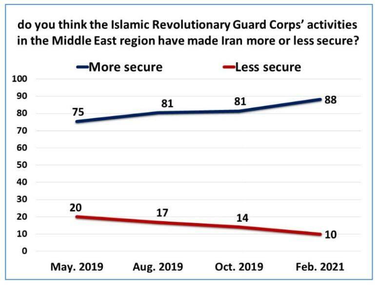 مردم ایران چقدر به فعالیتهای منطقهای سپاه اعتماد دارند؟
