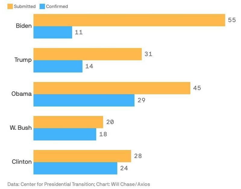 سنای آمریکا چه برخوردی با گزینههای بایدن داشته؟