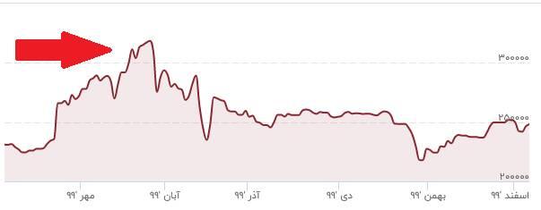 نرخ دلار در شش ماه گذشته