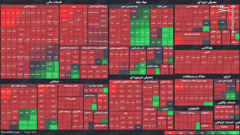 عکس/ نمای پایانی کار بازار سهام در ۱۱اسفند ۹۹
