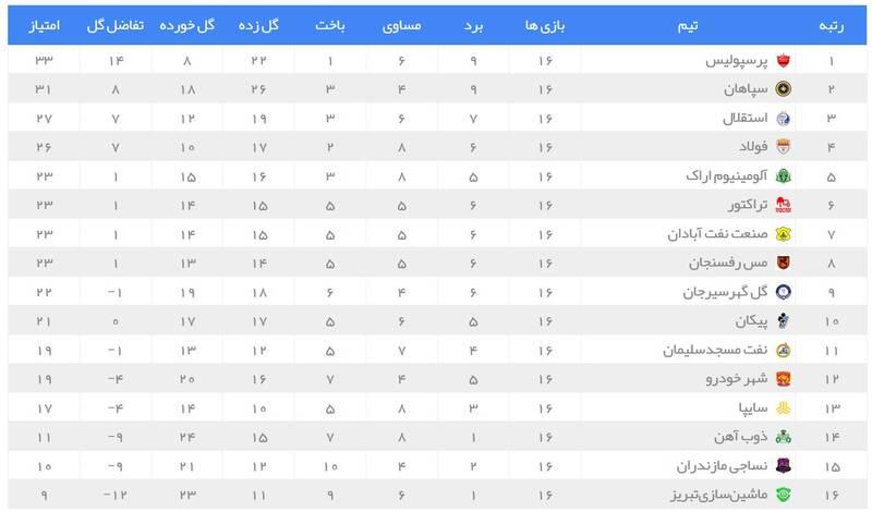 عکس/ جدول لیگ برتر در پایان هفته شانزدهم