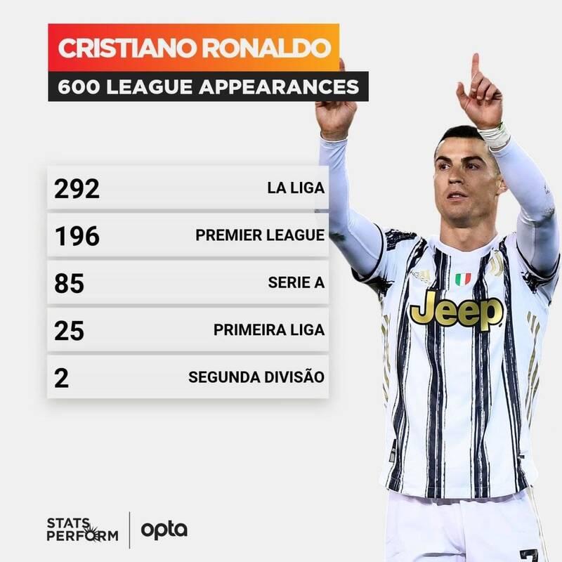 رکورد جدید رونالدو در دیدارهای لیگ