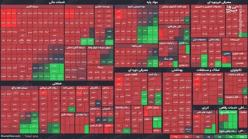 عکس/ نمای پایانی کار بازار سهام در ۱۳اسفند ۹۹