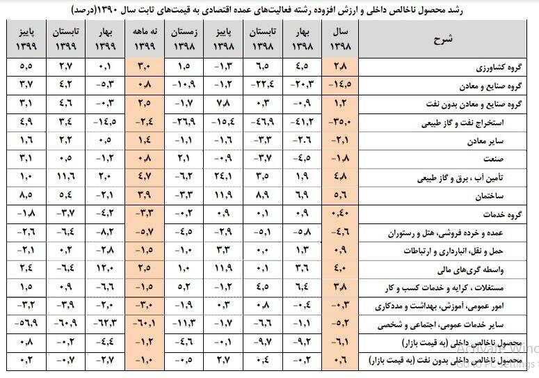 جزئیات رشد اقتصادی ۹ ماهه سال ۹۹