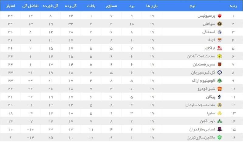 عکس/ جدول لیگ برتر در پایان هفته هفدهم