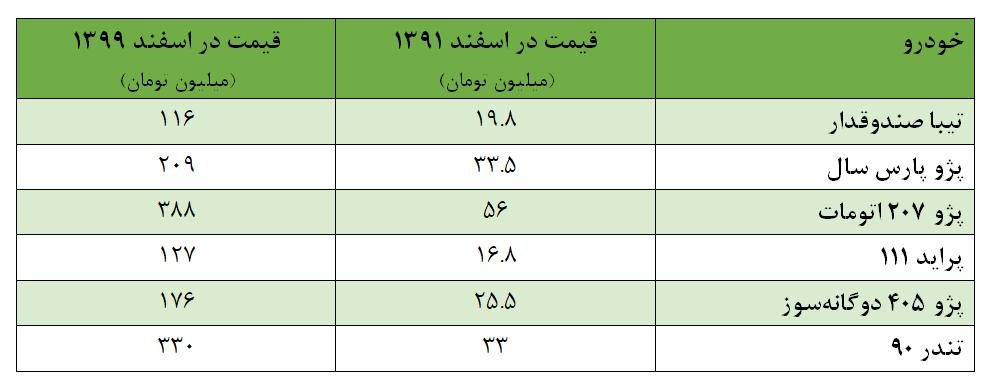 دولت روحانی ناتوان از تنظیم بازار نوروز/ گرانترین شب عید تاریخ هدیه آخر روحانی به ملت ایران +نمودار
