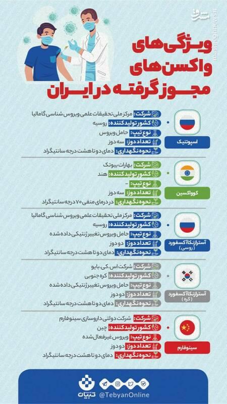 برخی از ویژگیهای واکسنهای مجوز گرفته در ایران