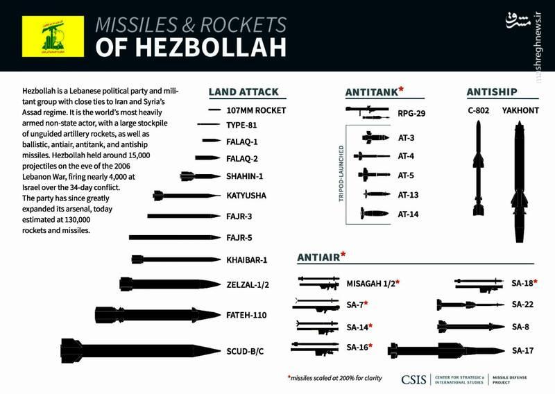 خط قرمز موشکهای دقیق حزب الله برای اسرائیل کجاست؟ / افسر صهیونیست: تنها ۳ موشک دقیق کافی است تا اسرائیل را چند سال در تاریکی کامل فرو ببرد