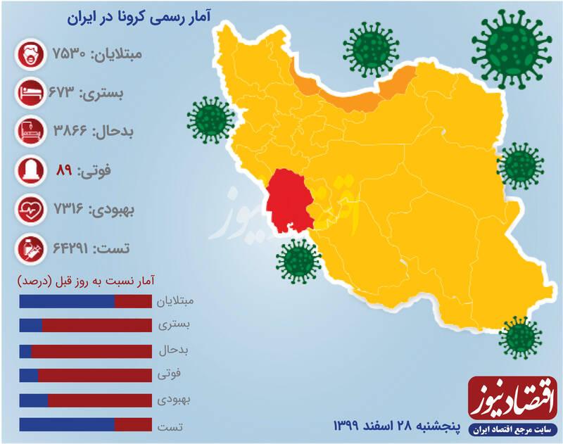 افزایش ۳۷ درصدی فوتیهای کرونا در ایران +اینفو