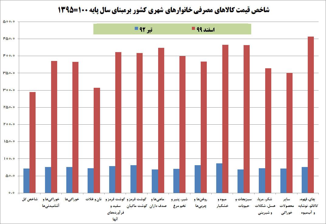 افزایش ۳۱۴ درصدی قیمت کالاهای مصرفی در دولت روحانی/ روحانی درباره گرانیهای دولت قبل چه میگفت؟ +نمودار