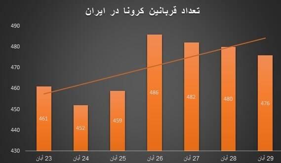 آقای روحانی از کدام مدیریت در دوران کرونا حرف میزنید؟