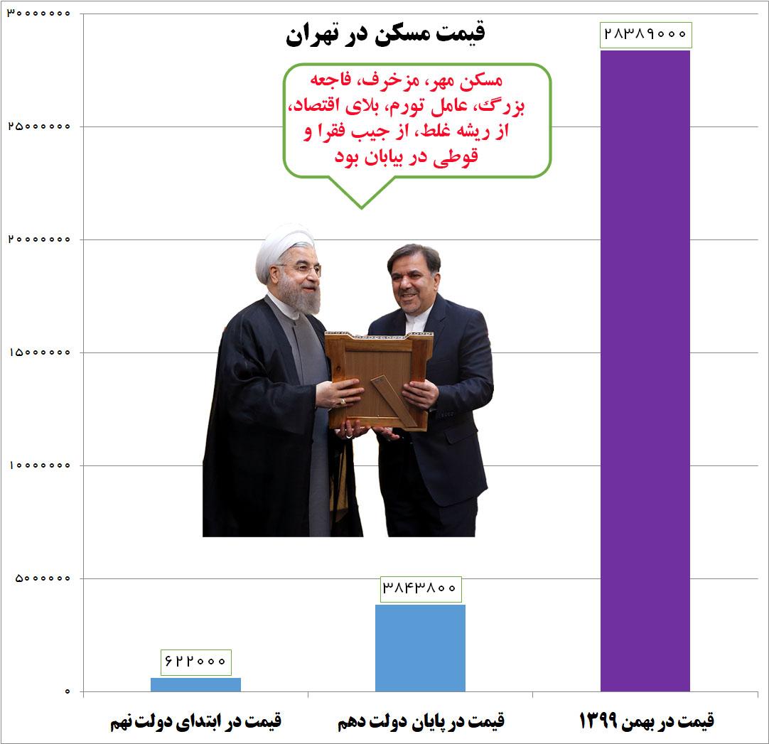 روحانی ۹۲: برای رفع گرانی مسکن، برنامه کوتاهمدت و بلندمدت دارم/ نتیجه برنامههای روحانی: افزایش ۶۳۸ درصدی قیمت مسکن +نمودار