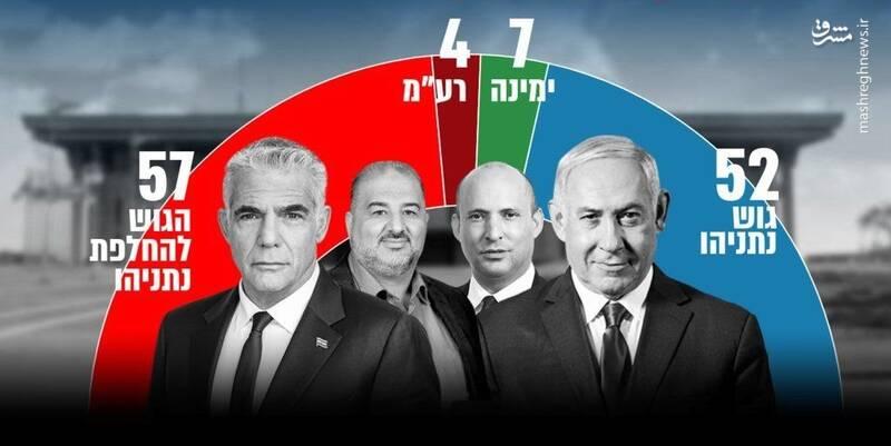کاهش چشمگیر مشارکت در چهارمین انتخابات پیاپی رژیم صهیونیستی/ نتانیاهو پست نخست وزیری را به «بنی گانتس» واگذار میکند؟