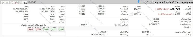 ارزش سهام عدالت و دارایکم در ۱۴۰۰/۱/۷ +جدول