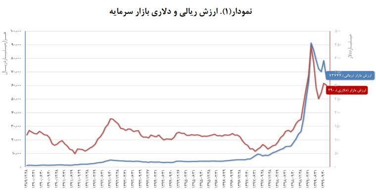 بازدهی بورس بالاتر از مسکن و ارز در سال ۹۹ +نمودار