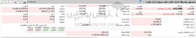 ارزش سهام عدالت و دارایکم در ۱۴۰۰/۱/۱۰ +جدول
