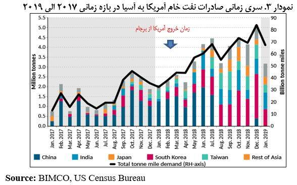 رفع تحریمهای نفتی «تقریبا» محال است