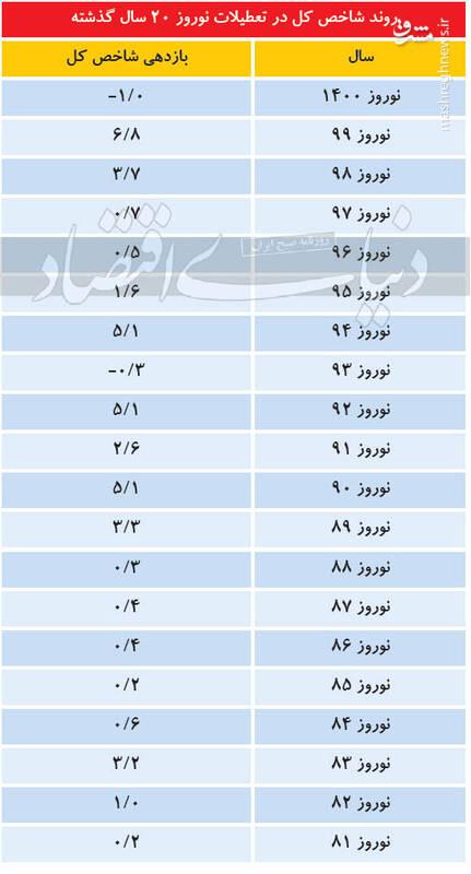 سنتشکنی بورس در نوروز ۱۴۰۰ +جدول