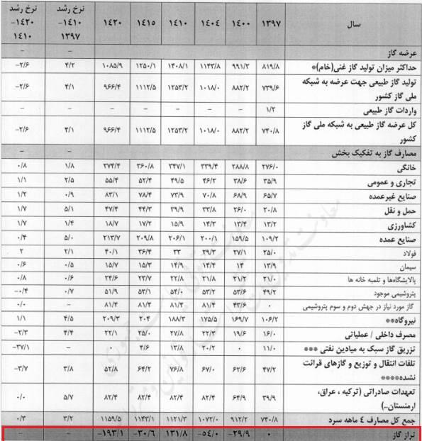 مصرف افسارگسیخته گاز در ایران چگونه مهار میشود؟