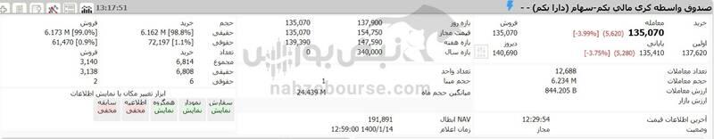 ارزش سهام عدالت و دارایکم در ۱۴۰۰/۱/۱۴ +جدول