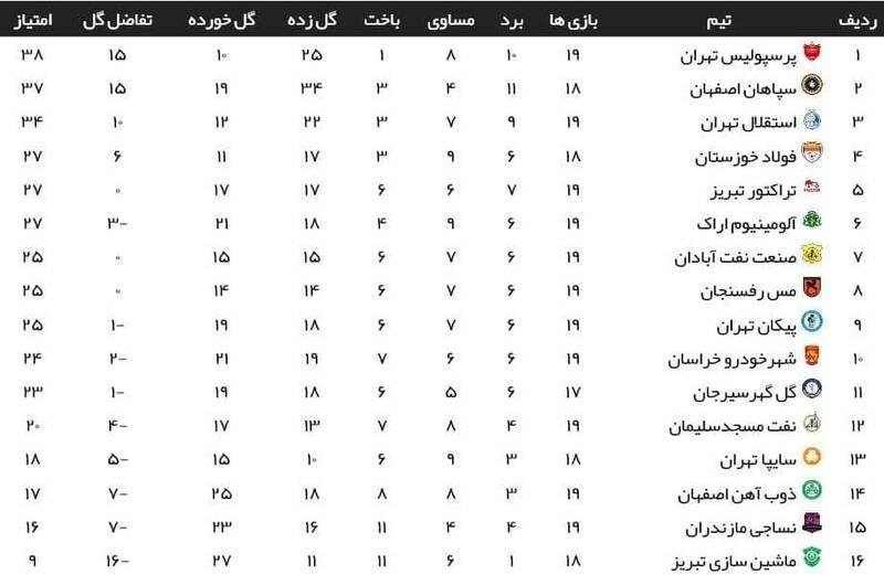 توقف خانگی استقلال مقابل پیکان/ تارتار در نقش رحمتی +عکس، فیلم و جدول
