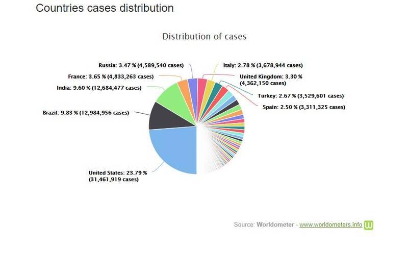 تعداد مبتلایان جهانی کرونا از ۱۳۲ میلیون نفر هم عبور کرد