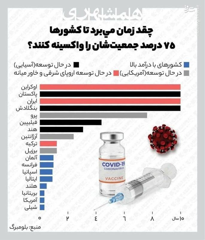 واکسیناسیون کل مردم ایران چقدر زمان میبرد؟