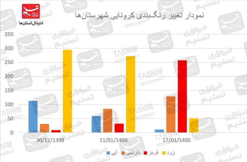 مراکز استان همه قرمز شدهاند +نقشه و نمودار