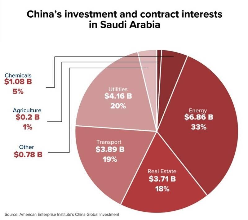 چرا متحدان منطقهای آمریکا از توافق با چین استقبال میکنند؟