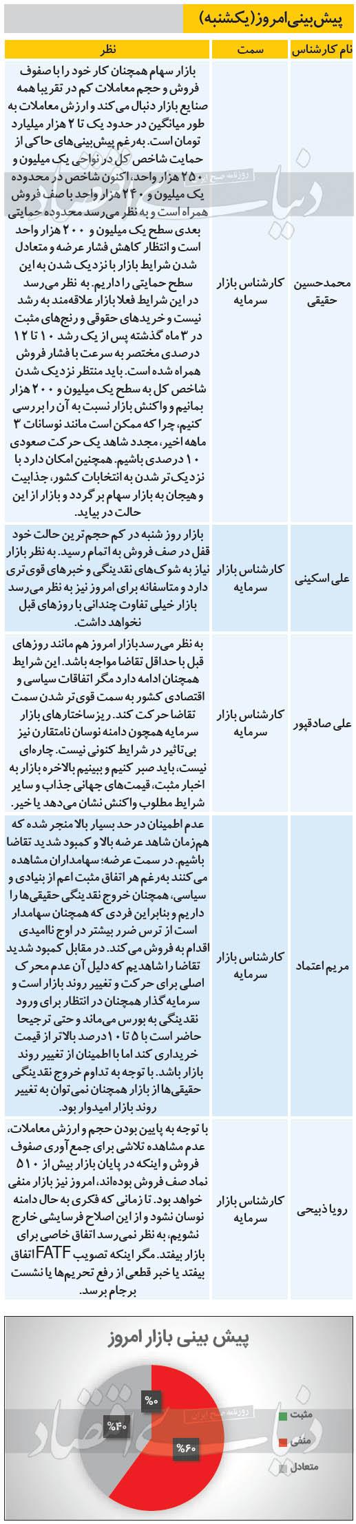 پیشبینی کارشناسان بورسی از وضعیت امروز بورس