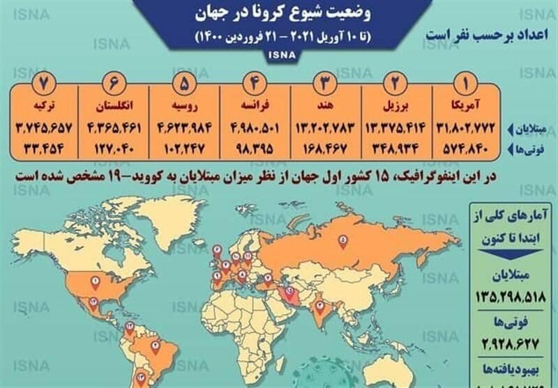 کرونا , حسن روحانی , کشور عراق , کشور ترکیه ,
