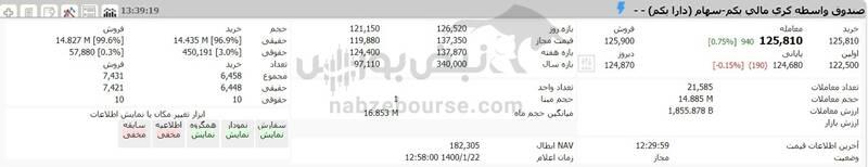 ارزش سهام عدالت و دارایکم در ۱۴۰۰/۱/۲۲ +جدول