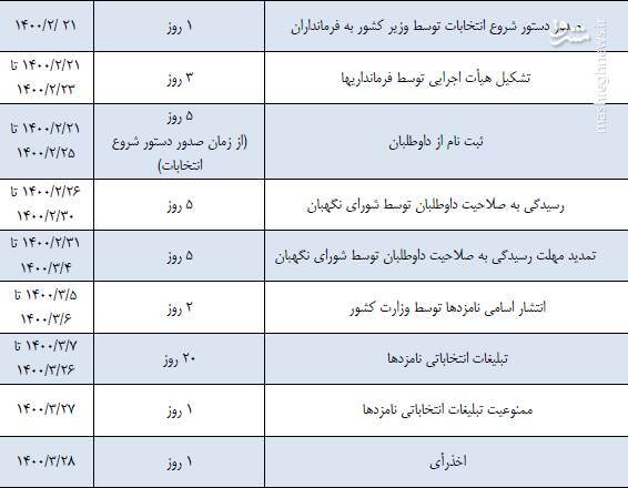 سازوکار ثبتنام از داوطلبان انتخابات ریاست جمهوری +جدول