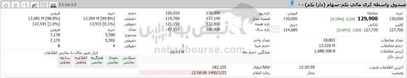 ارزش سهام عدالت و دارایکم در ۱۴۰۰/۱/۲۳ +جدول