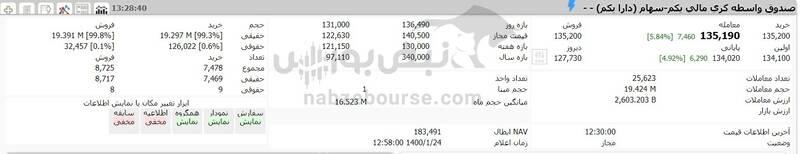 ارزش سهام عدالت و دارایکم در ۱۴۰۰/۱/۲۴ +جدول